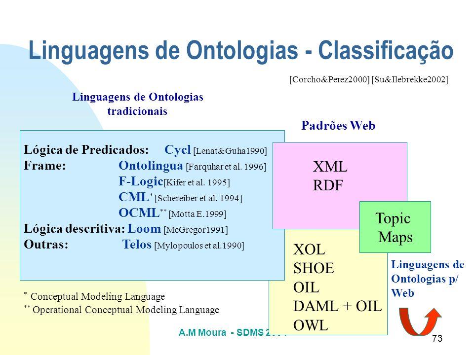 Linguagens de Ontologias - Classificação