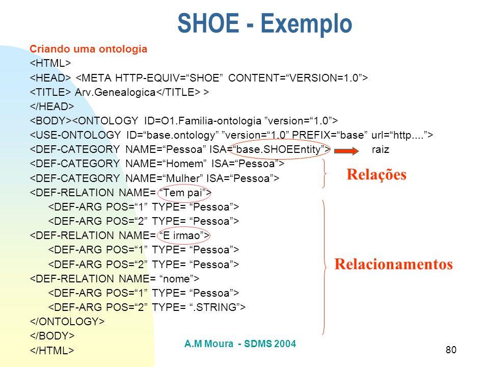 SHOE - Exemplo Relações Relacionamentos Criando uma ontologia