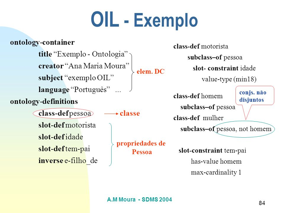 OIL - Exemplo ontology-container title Exemplo - Ontologia