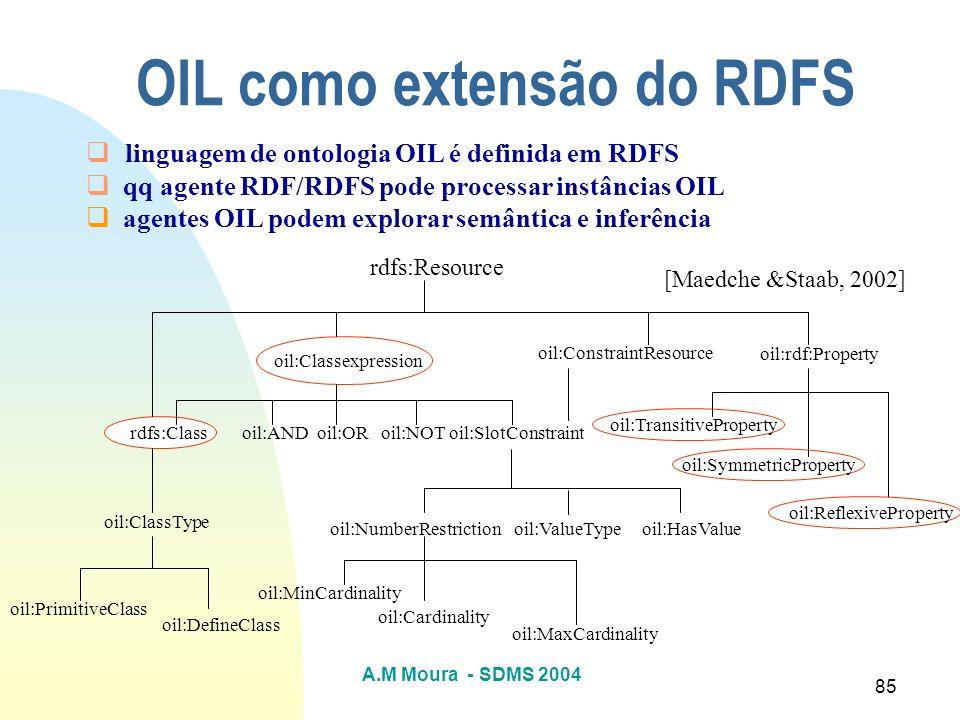 OIL como extensão do RDFS