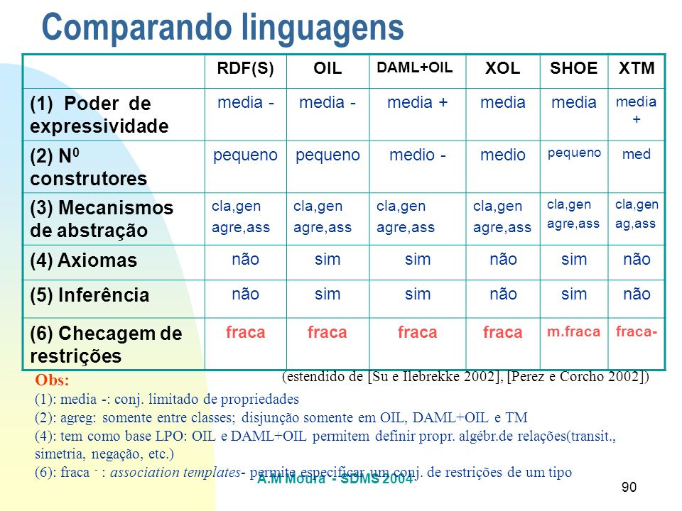 Comparando linguagens