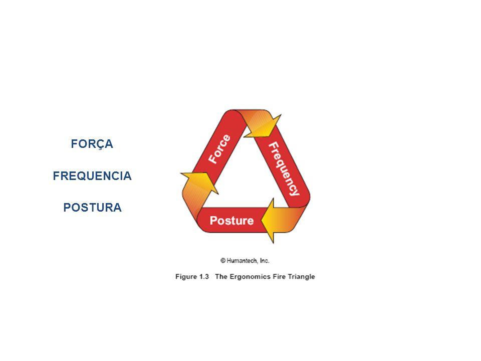FORÇA FREQUENCIA POSTURA
