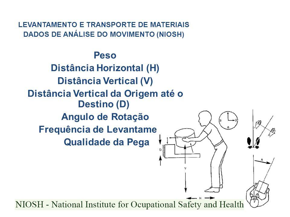 Distância Horizontal (H) Distância Vertical (V)
