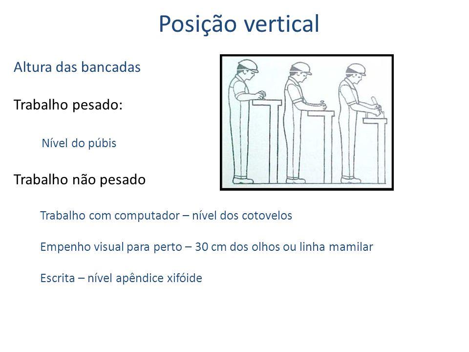 Posição vertical Altura das bancadas Trabalho pesado: Nível do púbis