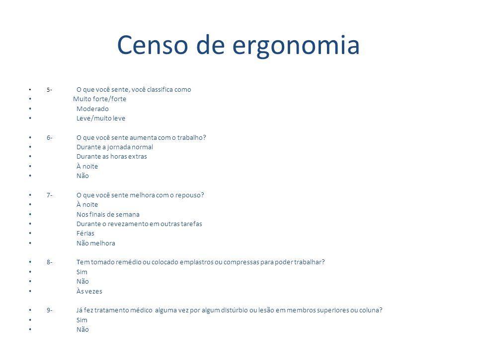 Censo de ergonomia Muito forte/forte Moderado Leve/muito leve