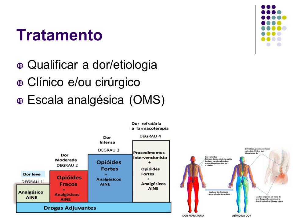 Tratamento Qualificar a dor/etiologia Clínico e/ou cirúrgico