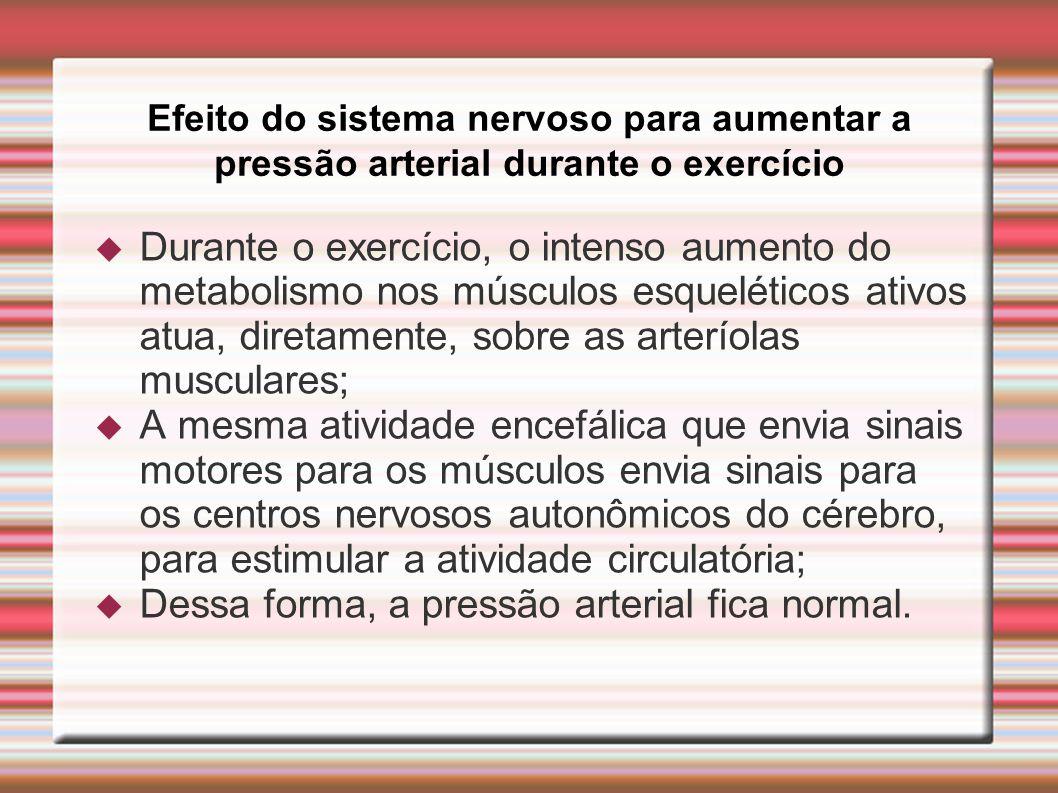 Dessa forma, a pressão arterial fica normal.