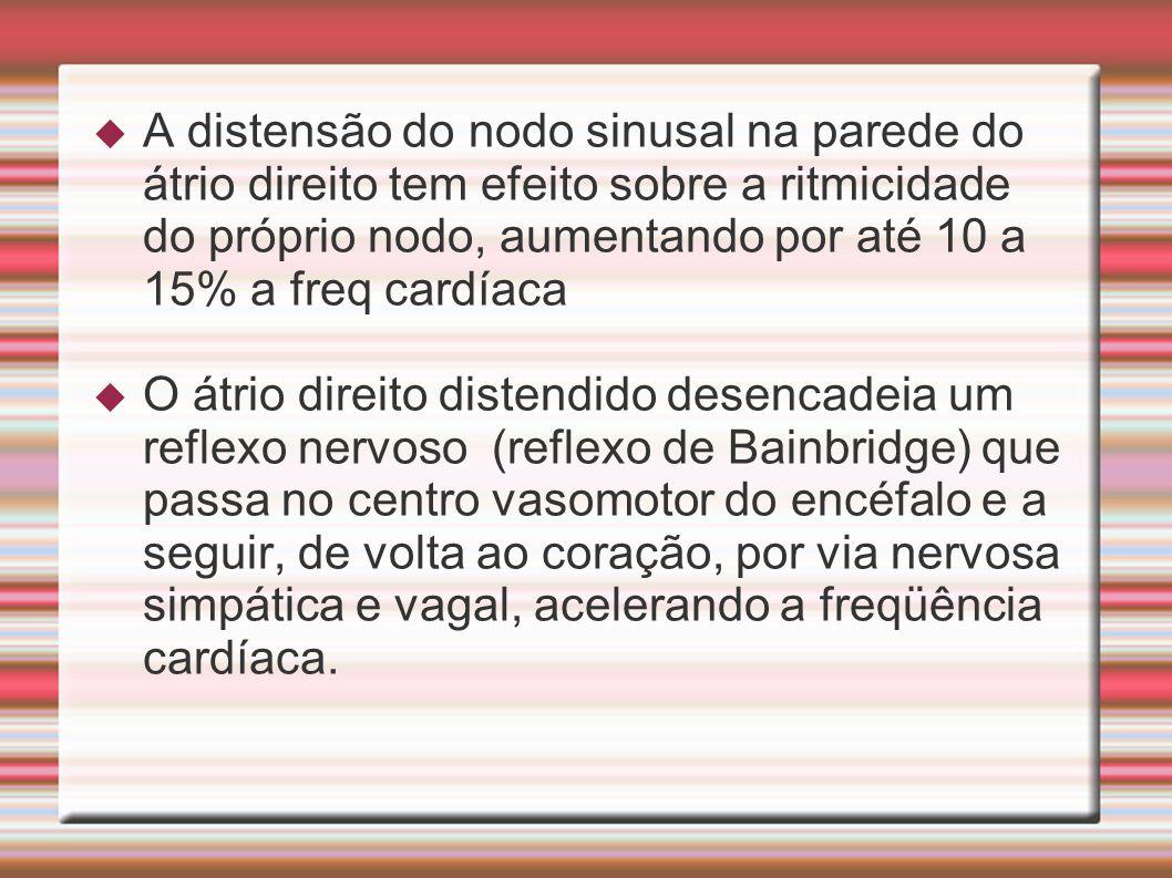 A distensão do nodo sinusal na parede do átrio direito tem efeito sobre a ritmicidade do próprio nodo, aumentando por até 10 a 15% a freq cardíaca