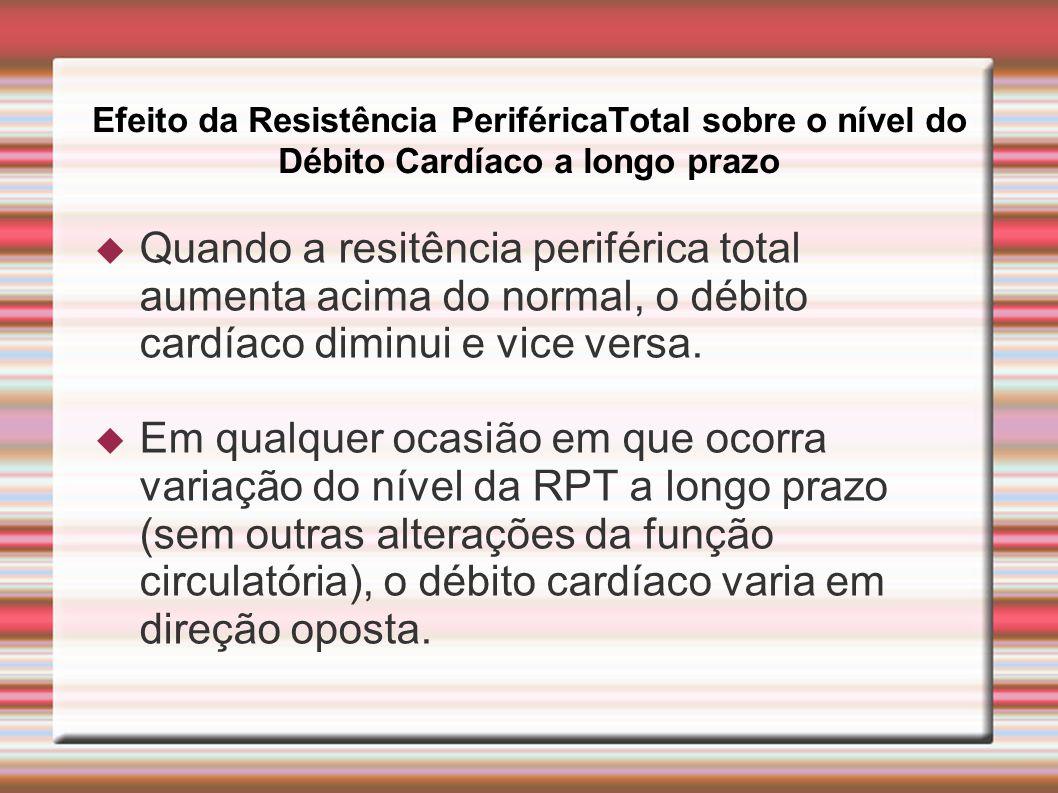 Efeito da Resistência PeriféricaTotal sobre o nível do Débito Cardíaco a longo prazo