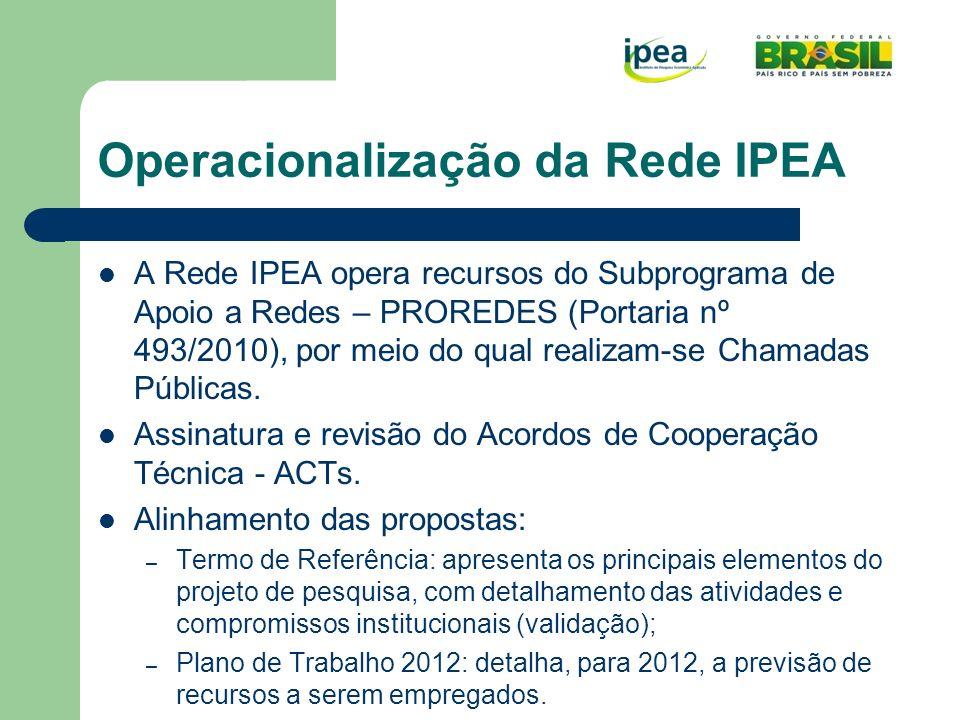 Operacionalização da Rede IPEA