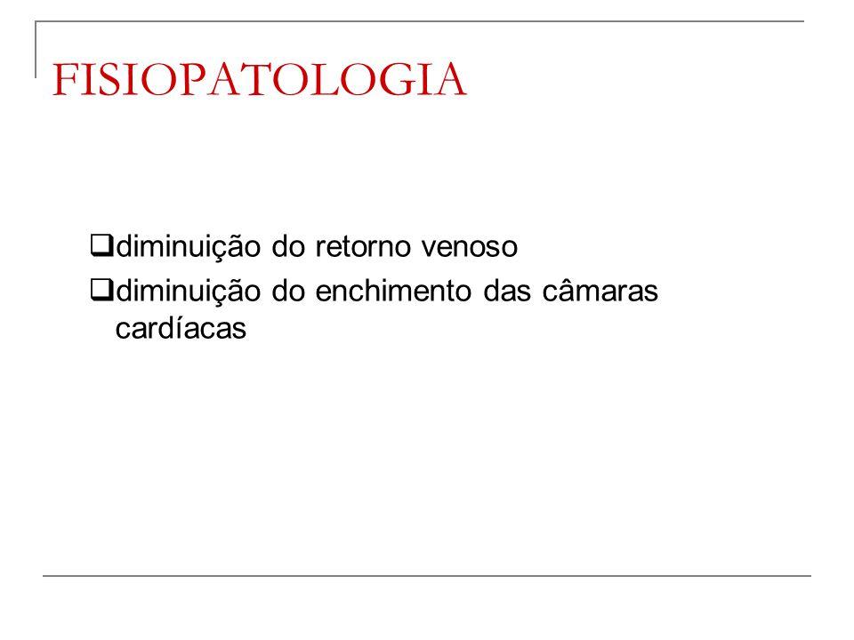 FISIOPATOLOGIA diminuição do retorno venoso