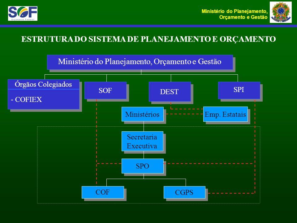 ESTRUTURA DO SISTEMA DE PLANEJAMENTO E ORÇAMENTO