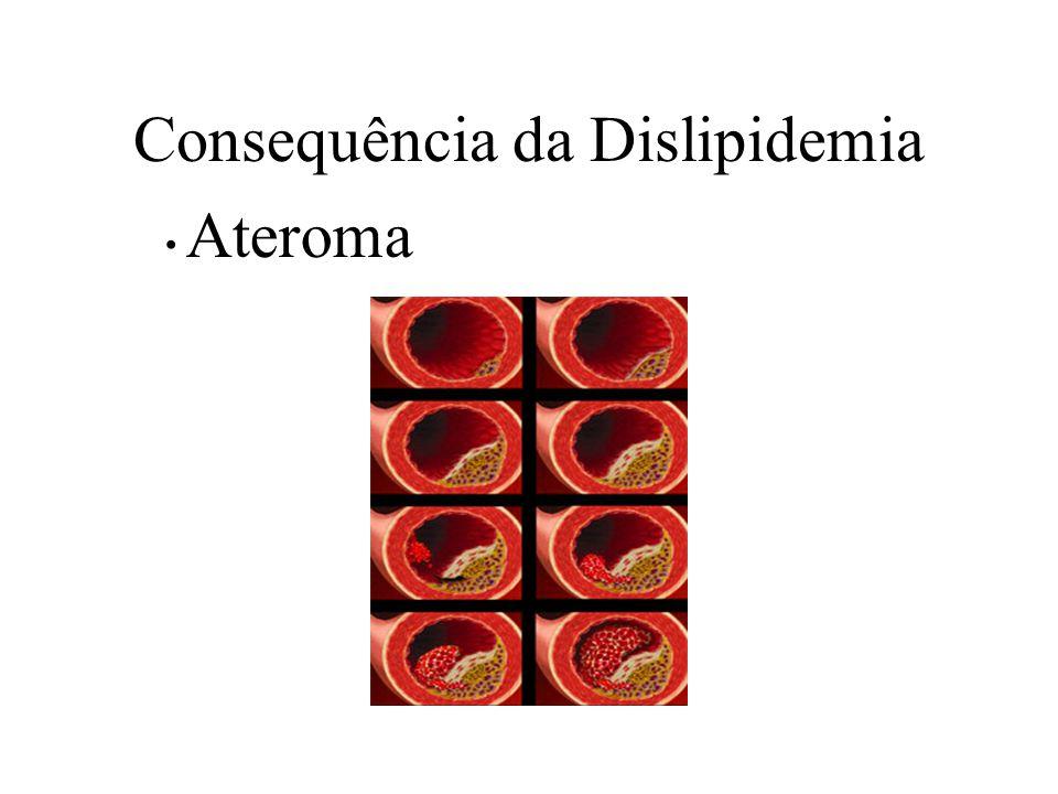 Consequência da Dislipidemia