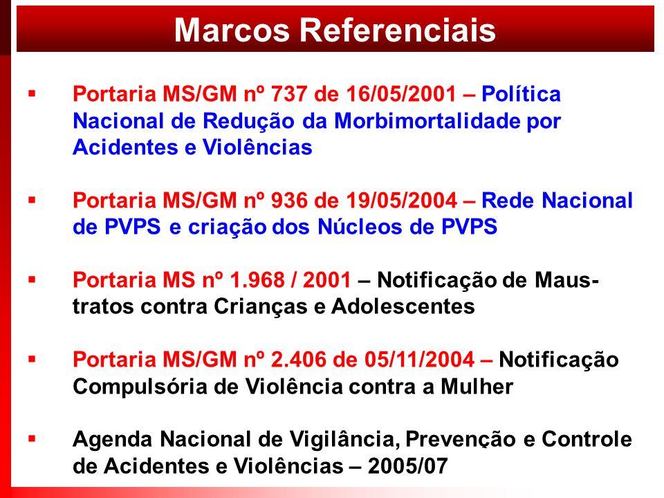 Marcos Referenciais Portaria MS/GM nº 737 de 16/05/2001 – Política Nacional de Redução da Morbimortalidade por Acidentes e Violências.