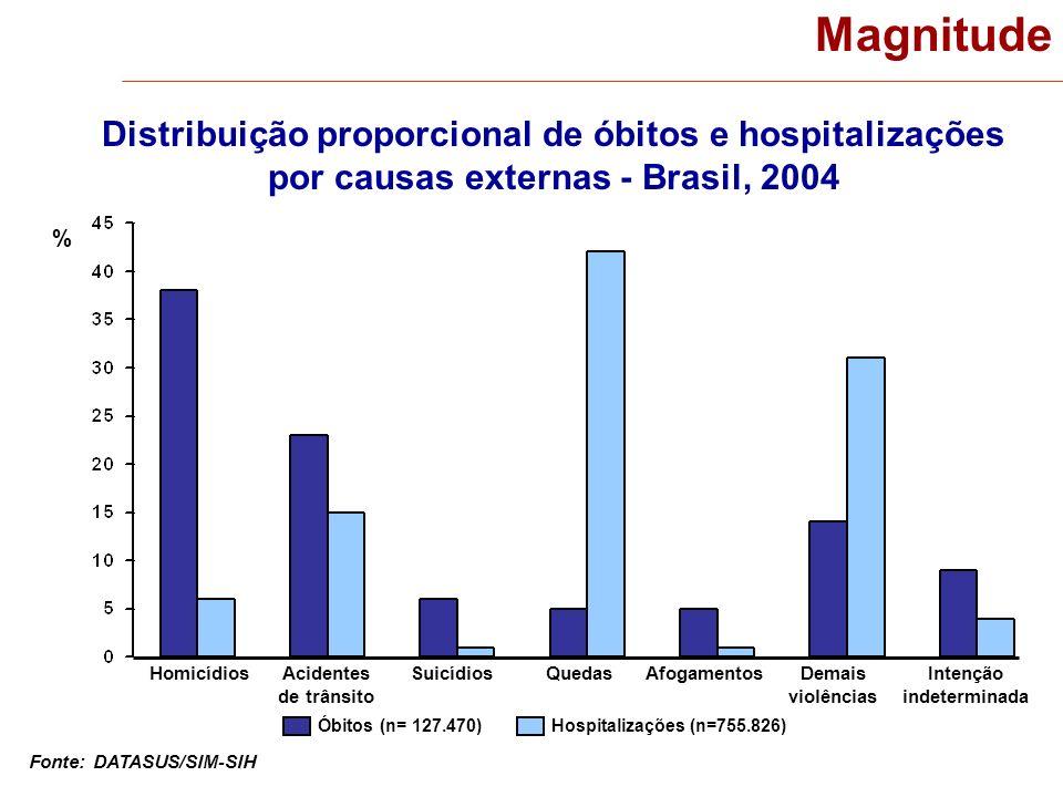 Magnitude Distribuição proporcional de óbitos e hospitalizações