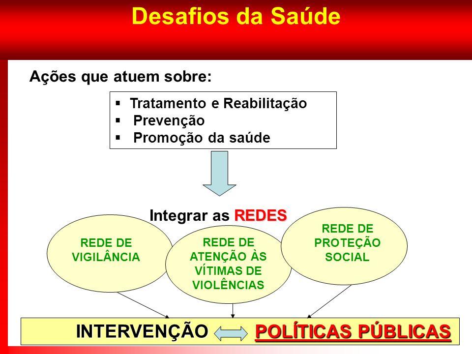 REDE DE PROTEÇÃO SOCIAL REDE DE ATENÇÃO ÀS VÍTIMAS DE VIOLÊNCIAS