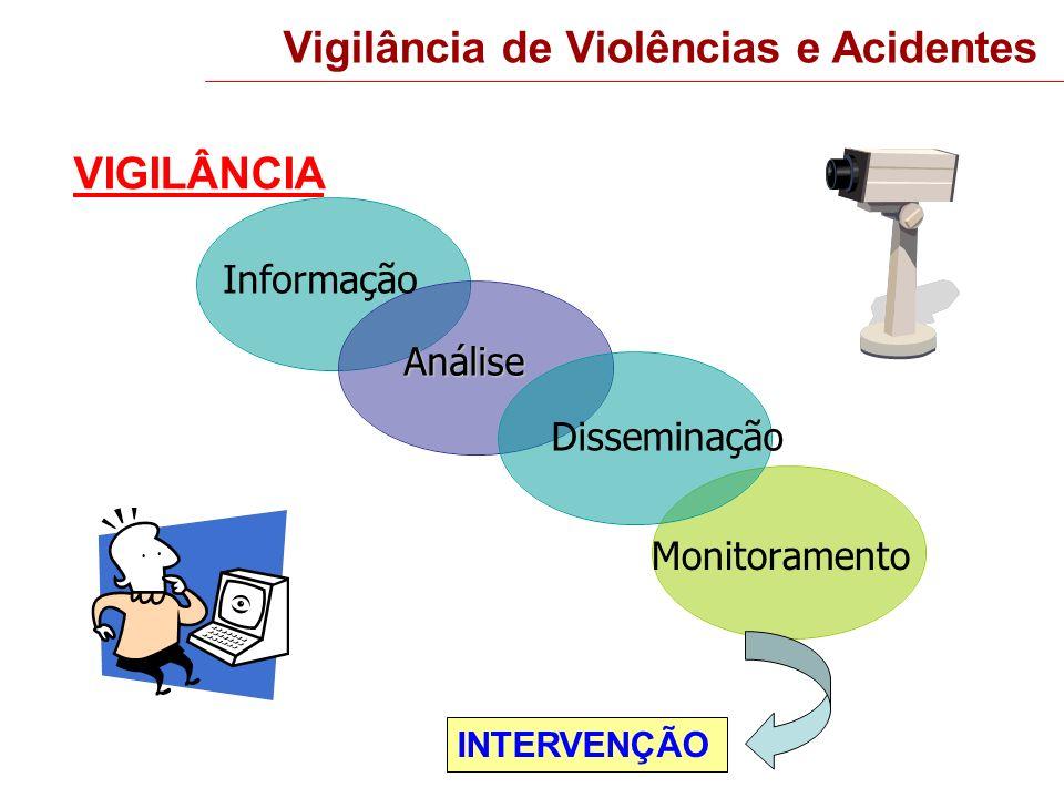 Vigilância de Violências e Acidentes