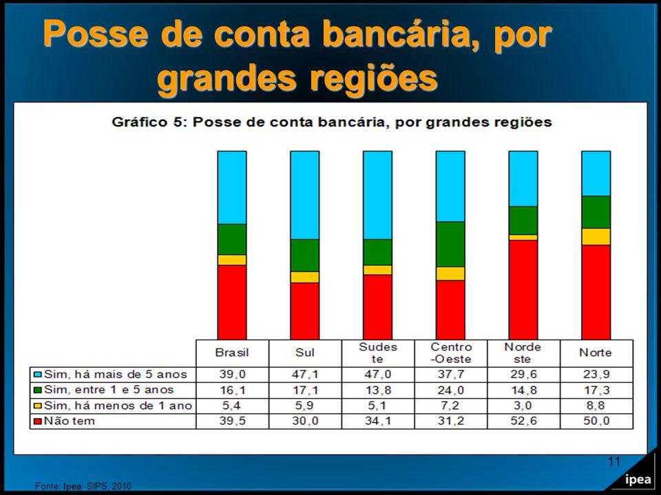 Posse de conta bancária, por grandes regiões