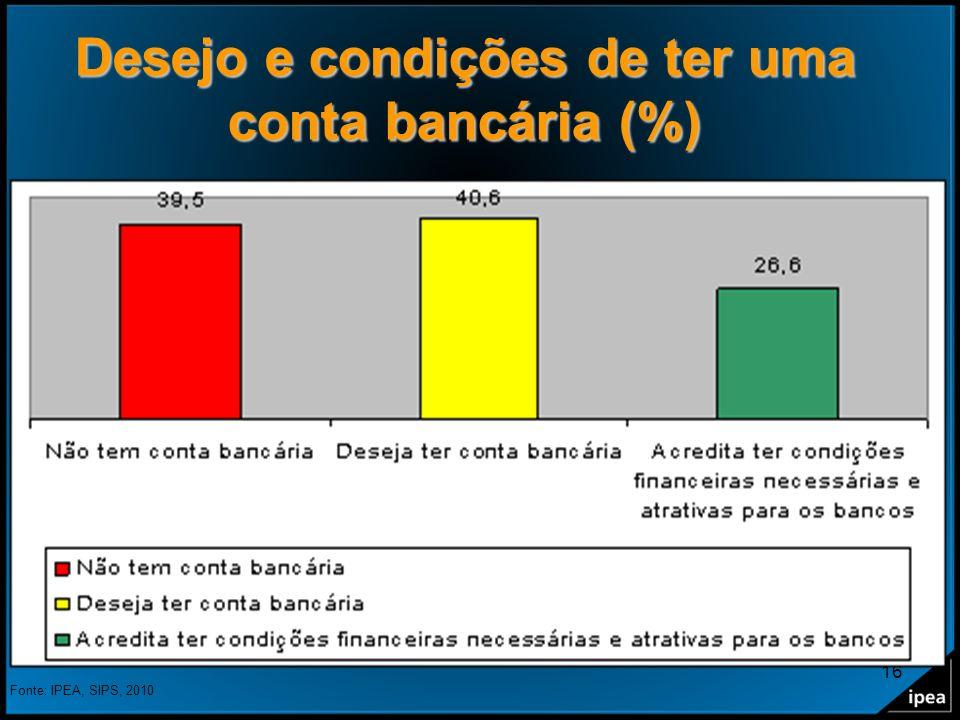 Desejo e condições de ter uma conta bancária (%)