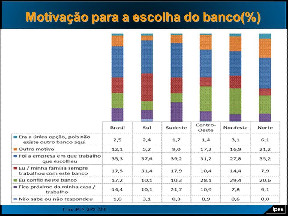 Motivação para a escolha do banco(%)