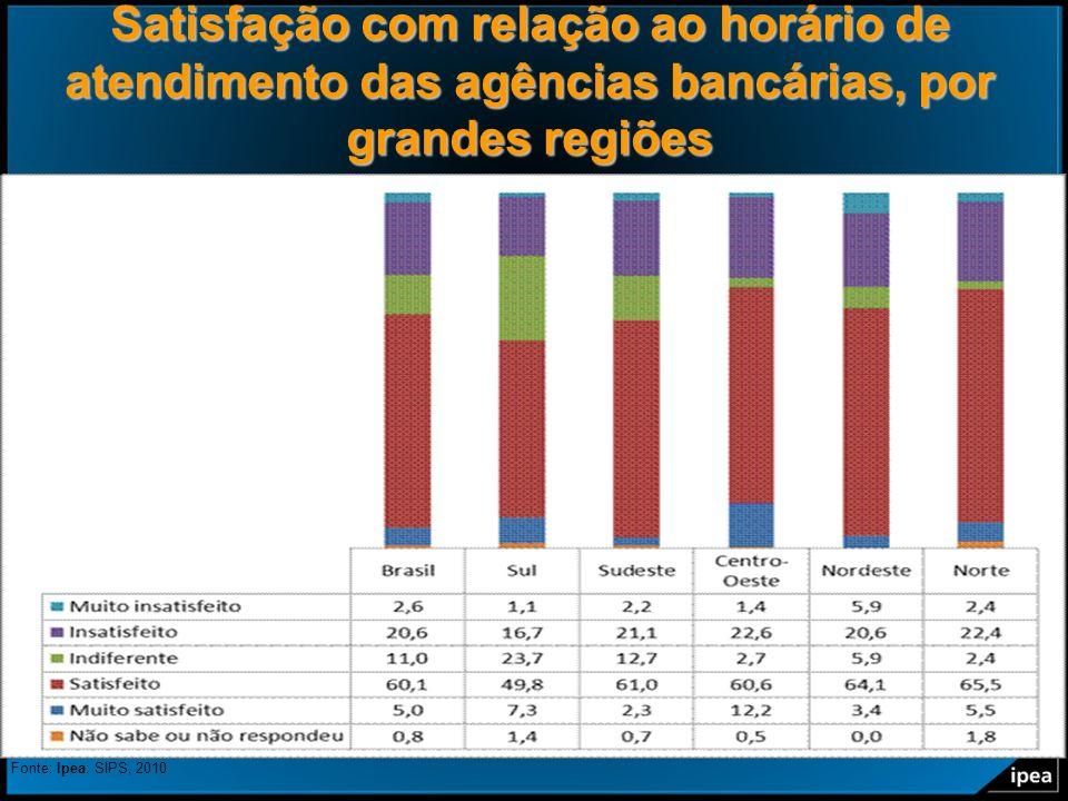 Satisfação com relação ao horário de atendimento das agências bancárias, por grandes regiões
