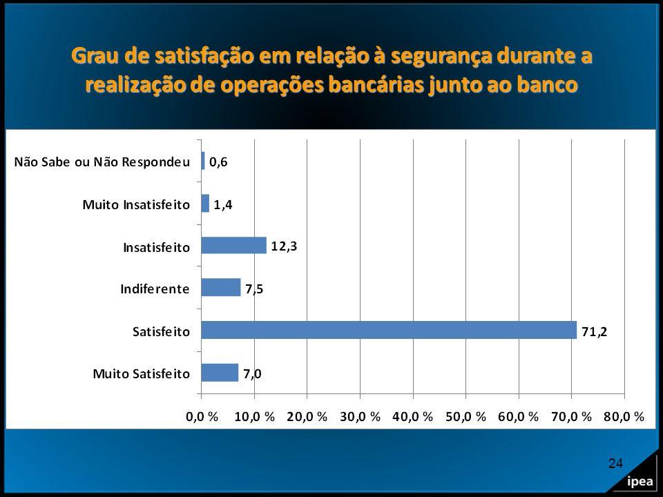 Grau de satisfação em relação à segurança durante a realização de operações bancárias junto ao banco