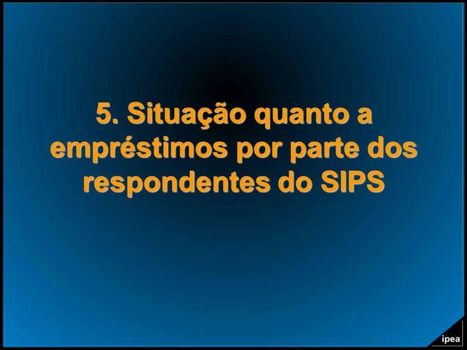 5. Situação quanto a empréstimos por parte dos respondentes do SIPS