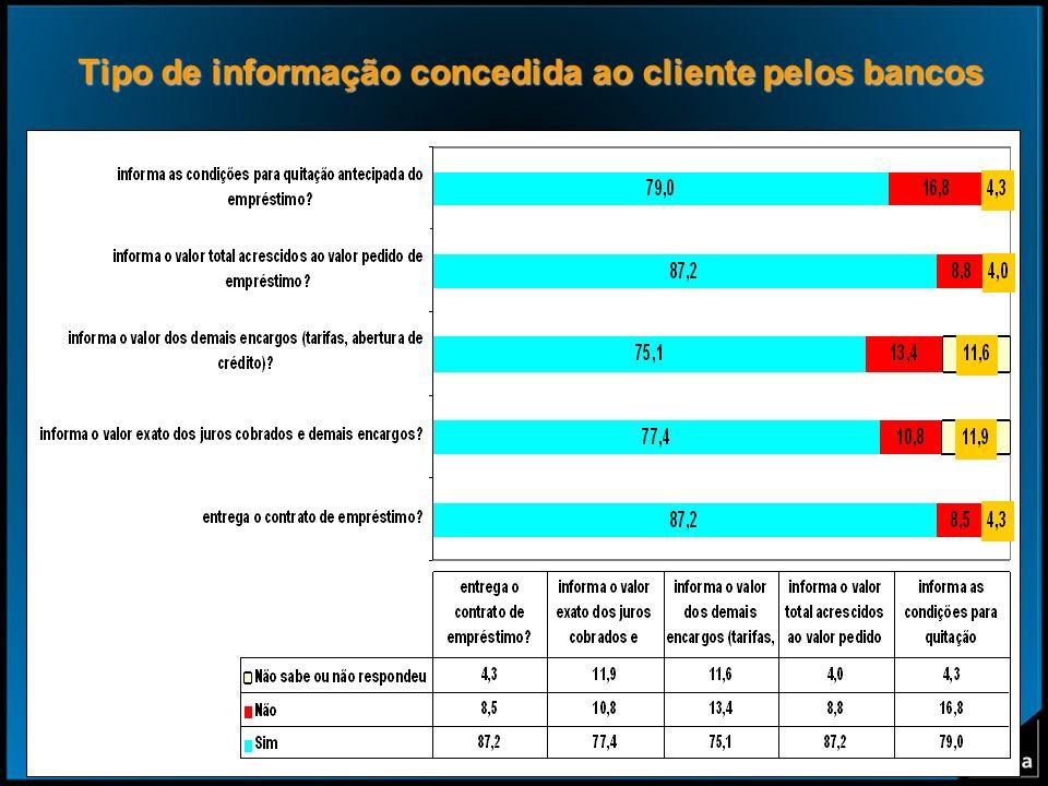 Tipo de informação concedida ao cliente pelos bancos