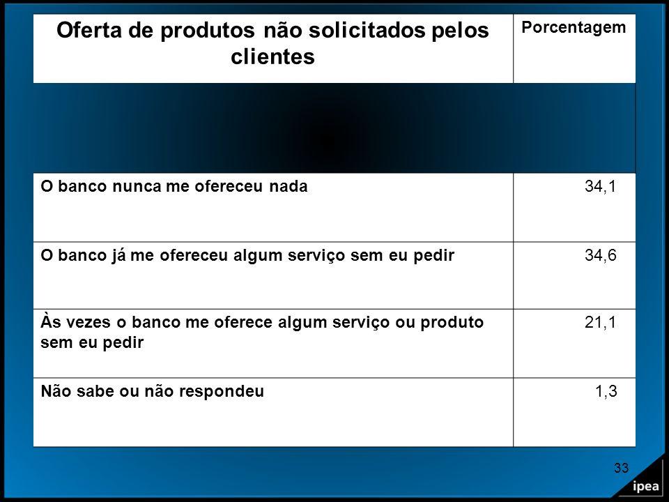 Oferta de produtos não solicitados pelos clientes