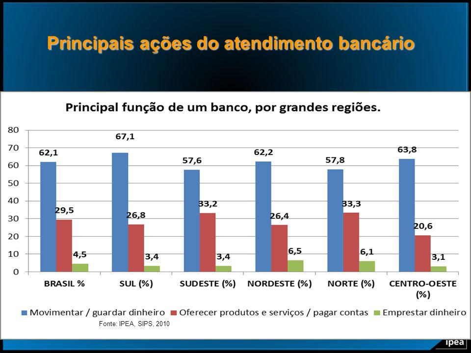 Principais ações do atendimento bancário