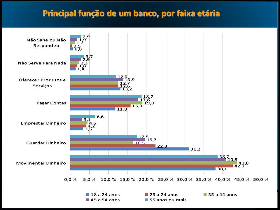 Principal função de um banco, por faixa etária