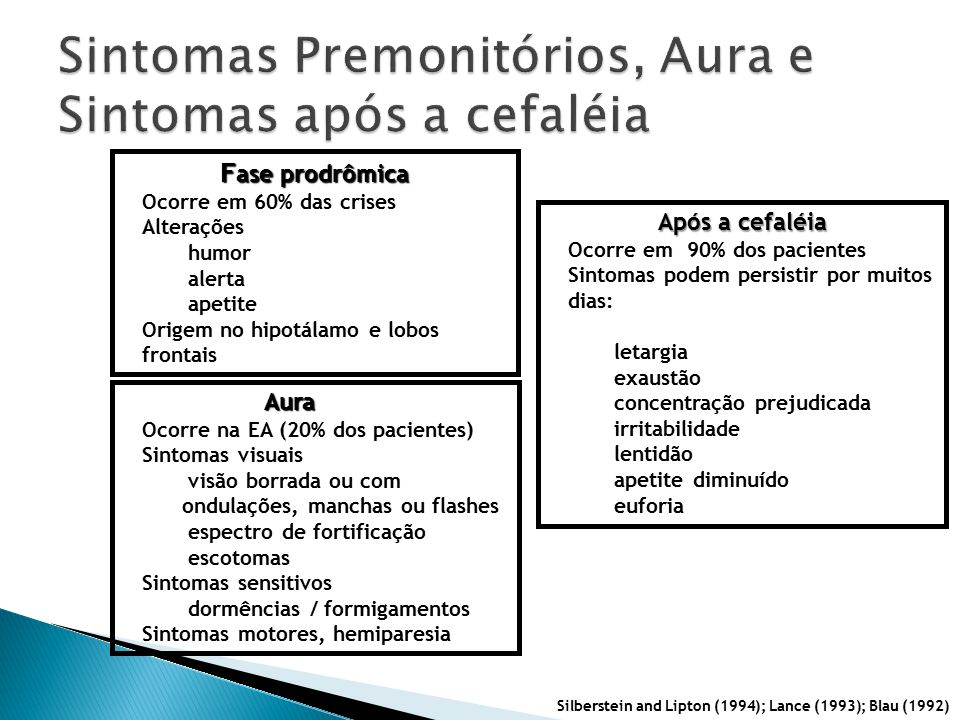 Sintomas Premonitórios, Aura e Sintomas após a cefaléia