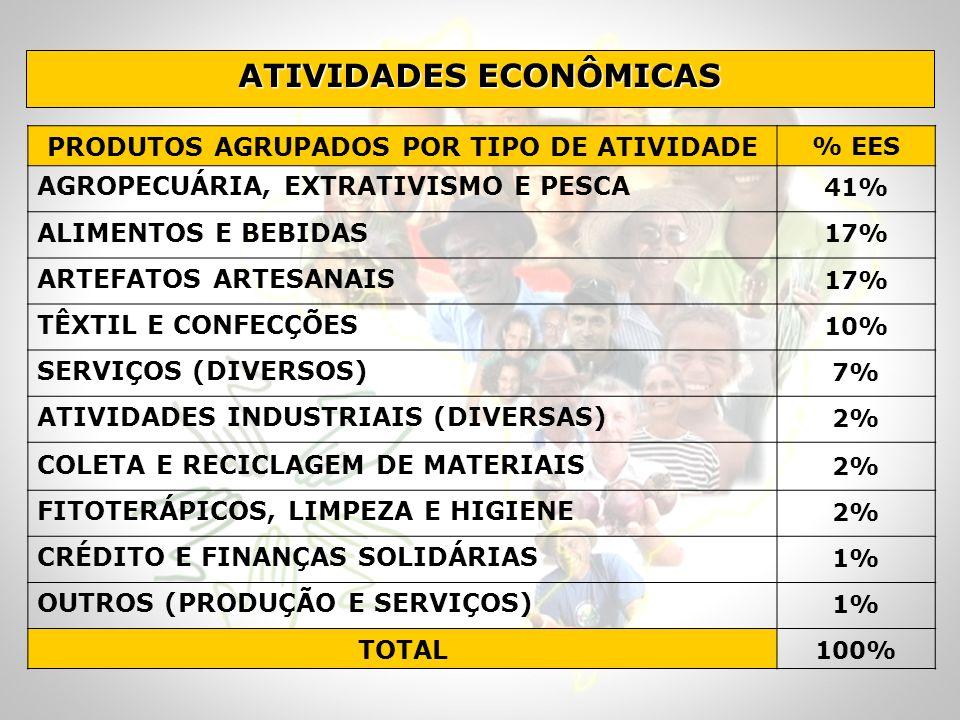 ATIVIDADES ECONÔMICAS PRODUTOS AGRUPADOS POR TIPO DE ATIVIDADE