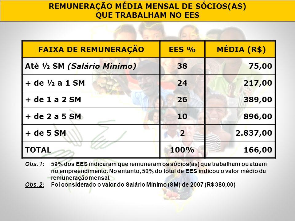 REMUNERAÇÃO MÉDIA MENSAL DE SÓCIOS(AS) QUE TRABALHAM NO EES