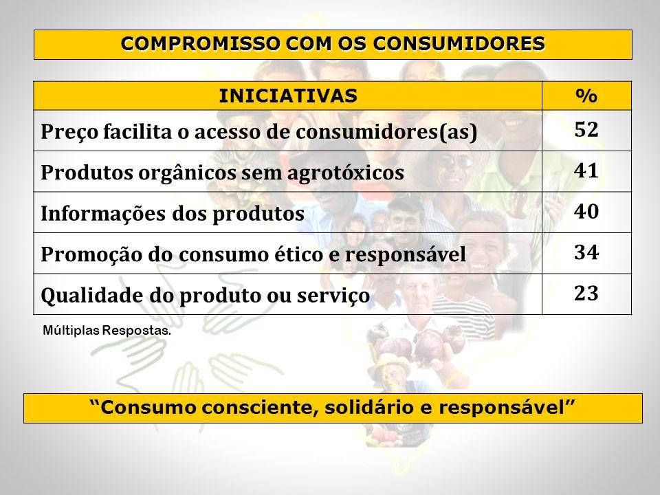 Preço facilita o acesso de consumidores(as) 52