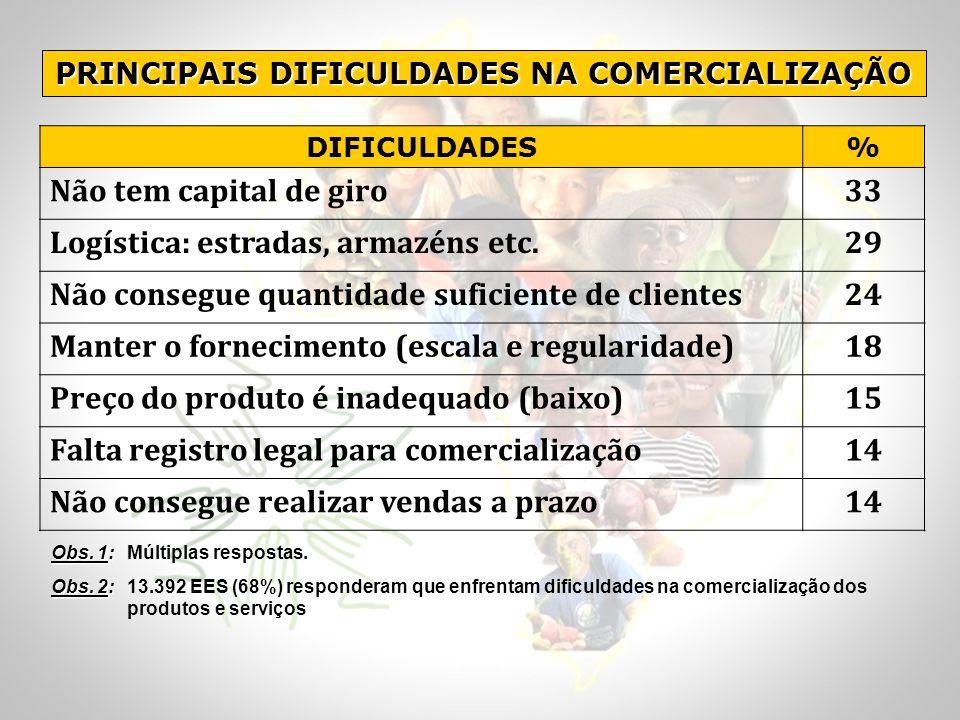 PRINCIPAIS DIFICULDADES NA COMERCIALIZAÇÃO