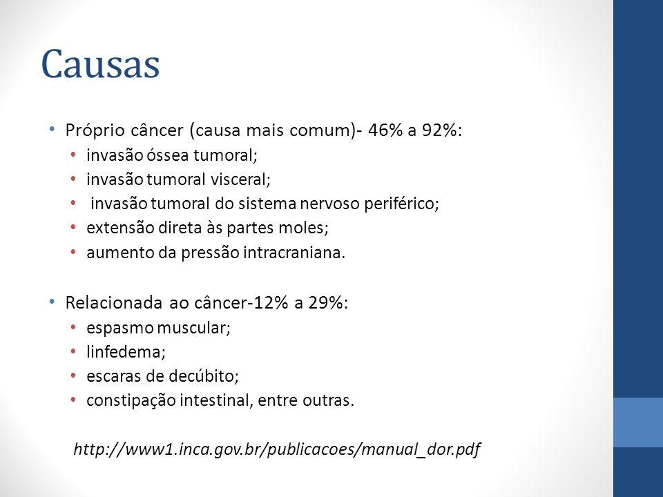 Causas Próprio câncer (causa mais comum)- 46% a 92%: