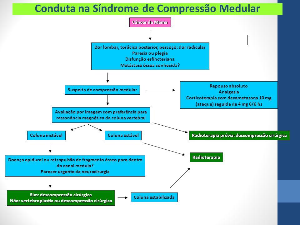 Conduta na Síndrome de Compressão Medular