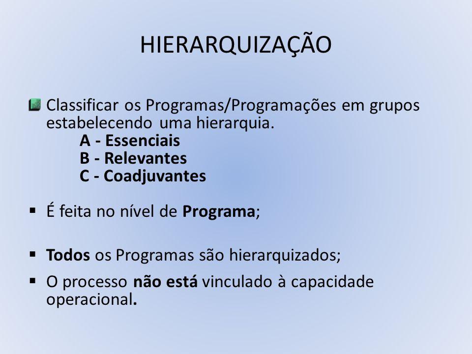 HIERARQUIZAÇÃO Classificar os Programas/Programações em grupos estabelecendo uma hierarquia. A - Essenciais.