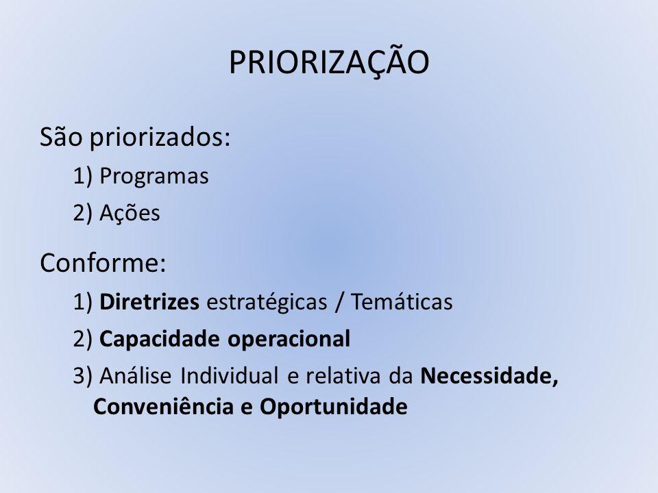 PRIORIZAÇÃO São priorizados: Conforme: 1) Programas 2) Ações