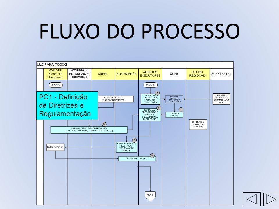FLUXO DO PROCESSO PC1 - Definição de Diretrizes e Regulamentação