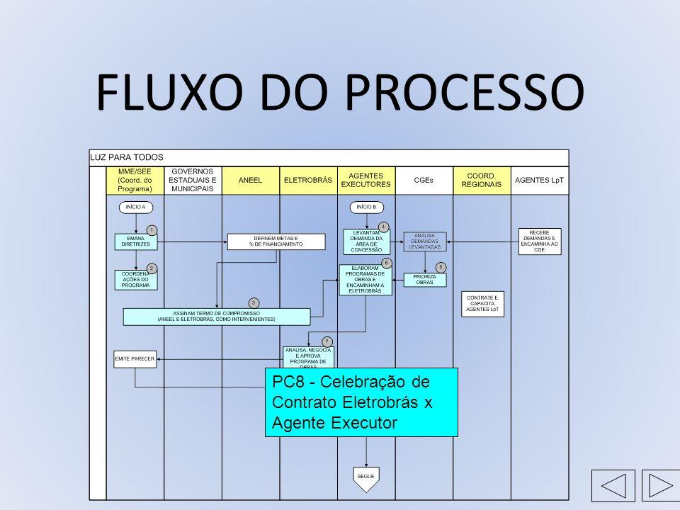 FLUXO DO PROCESSO PC8 - Celebração de Contrato Eletrobrás x Agente Executor