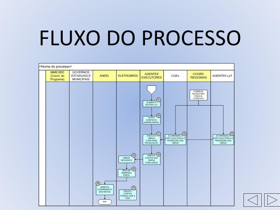 FLUXO DO PROCESSO