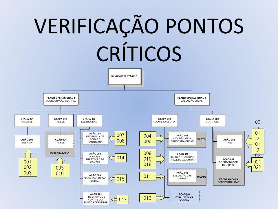 VERIFICAÇÃO PONTOS CRÍTICOS