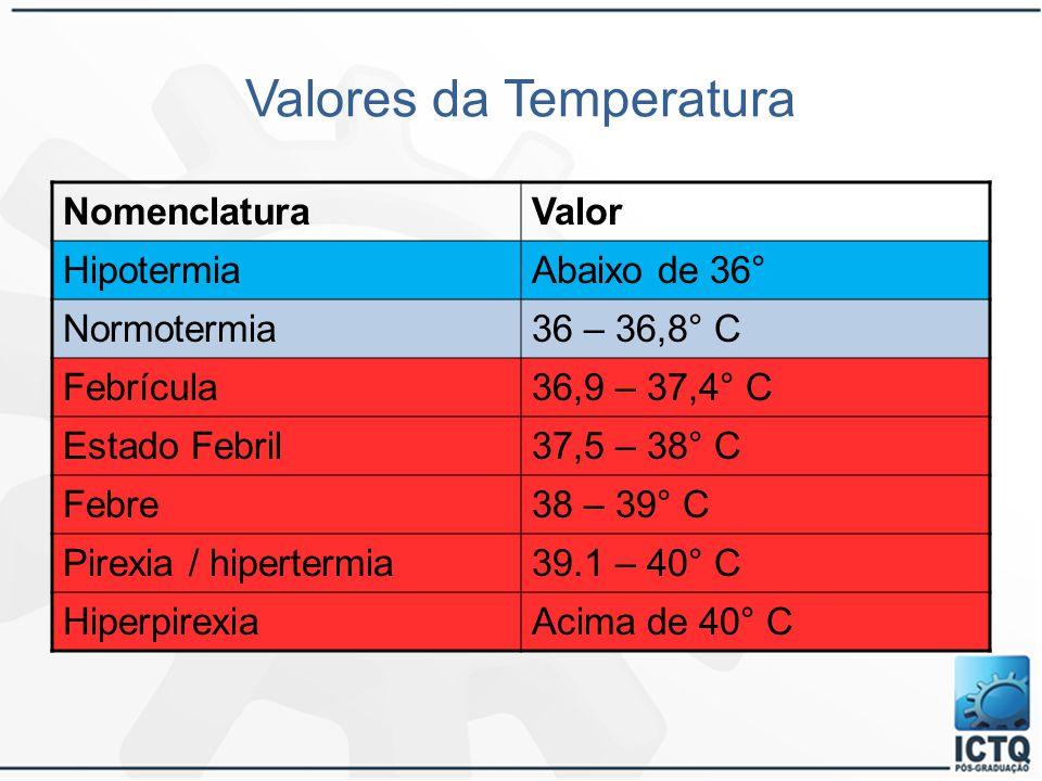 Valores da Temperatura