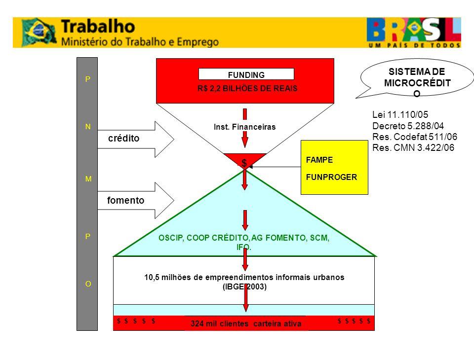 $ SISTEMA DE MICROCRÉDITO Lei 11.110/05 Decreto 5.288/04