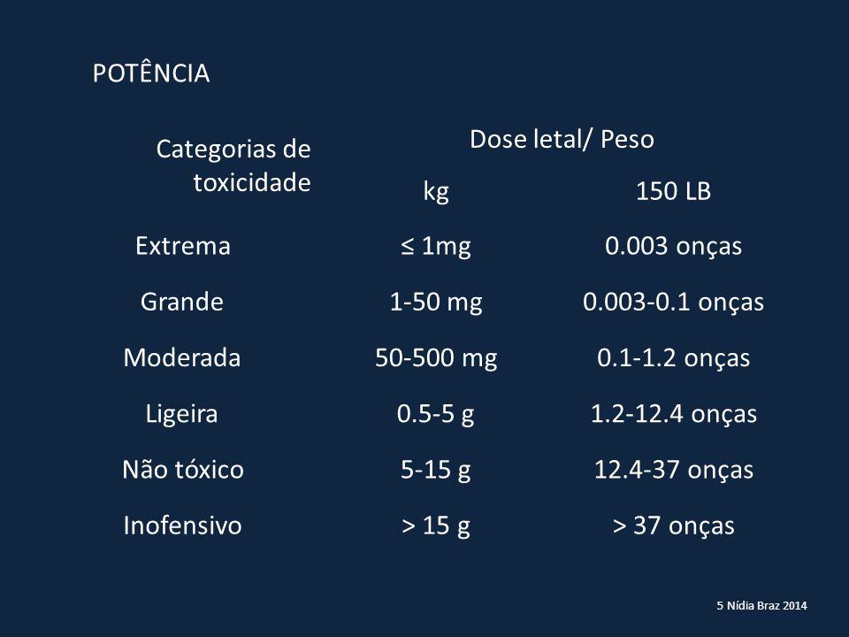 Categorias de toxicidade Dose letal/ Peso kg 150 LB Extrema ≤ 1mg