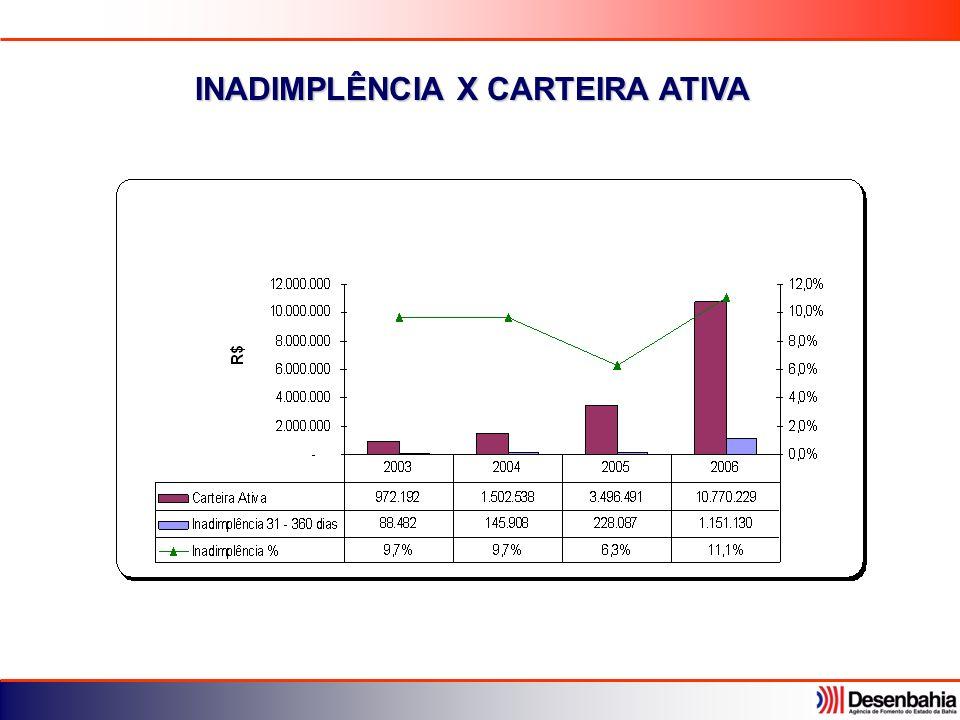 INADIMPLÊNCIA X CARTEIRA ATIVA