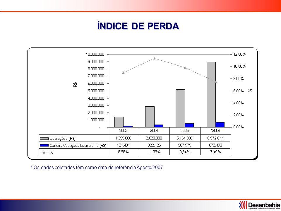 ÍNDICE DE PERDA * Os dados coletados têm como data de referência Agosto/2007.
