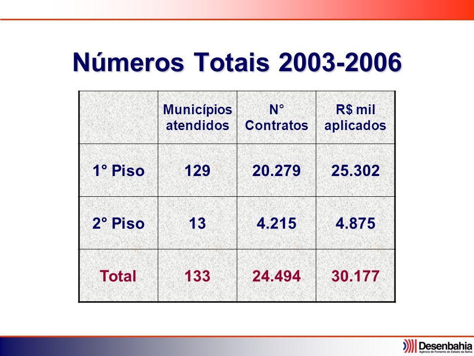Números Totais 2003-2006 1° Piso 129 20.279 25.302 2° Piso 13 4.215